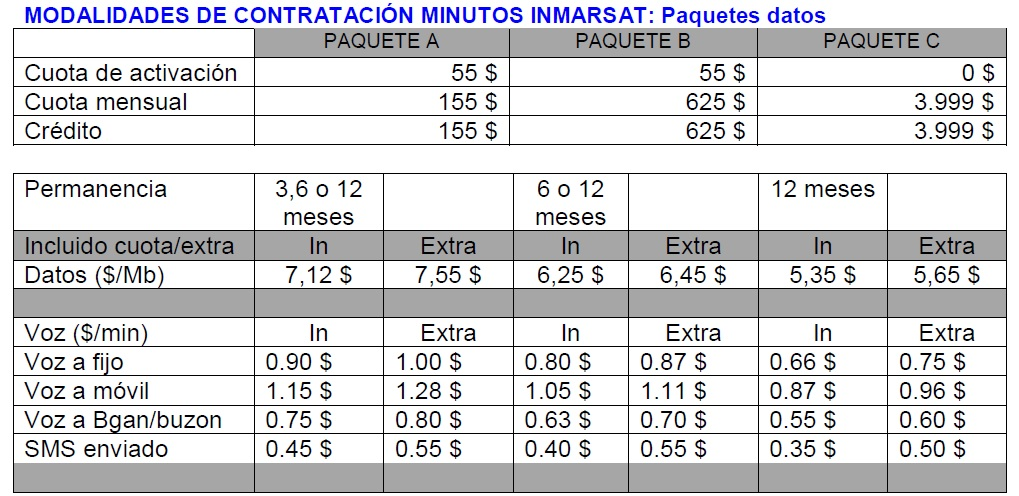 tabla-contrato-paquetes-datos-inmarsat